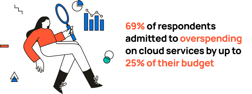 """Quote: """"69% of respondents admitted to overspending on cloud services by up to 25% of their budget"""""""